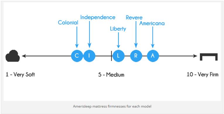 Amerisleep mattress firmnesses for each model