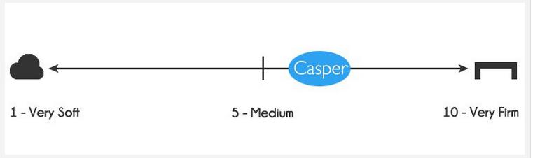 Casper mattress firmness