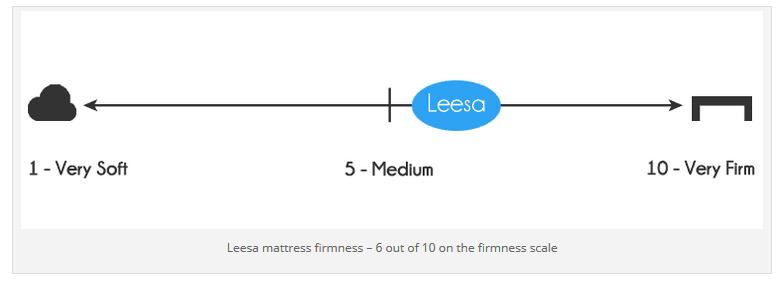Leesa mattress firmness