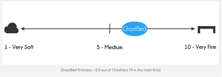 GhostBed firmness