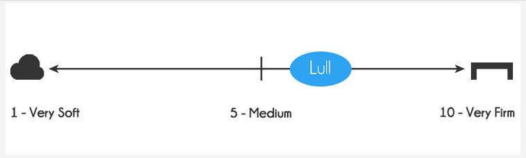 Lull mattress firmness