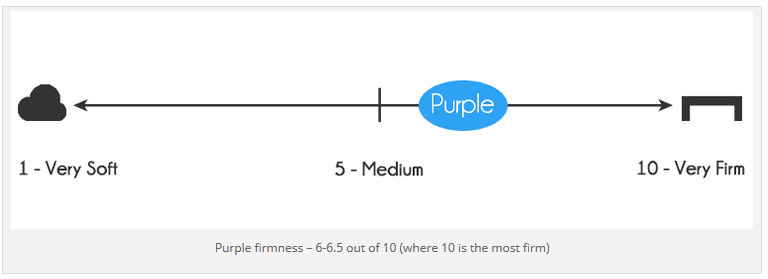 Purple Mattress firmness