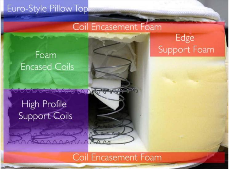 Saatva mattress layers (top to bottom)