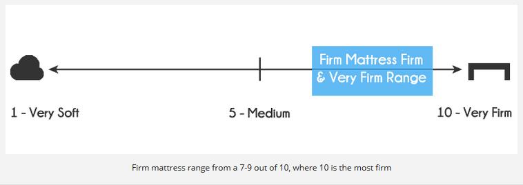 Firm mattress range