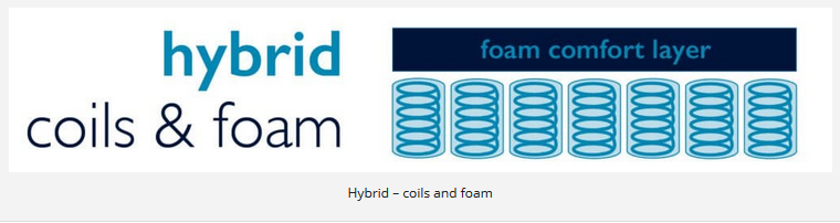 Hybrid – coils and foam