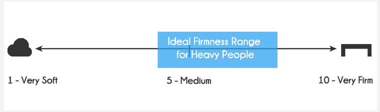 Ideal firmness range for heavy people