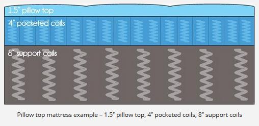 Pillow top mattress example