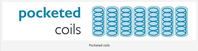 Pocket coils