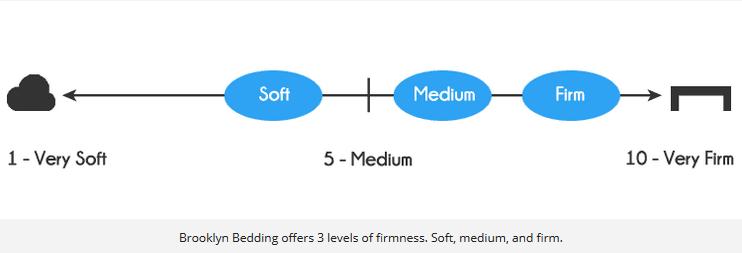 Brooklyn Bedding offers 3 levels of firmness